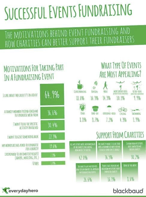Successful events fundraising - infographic by Blackbaud