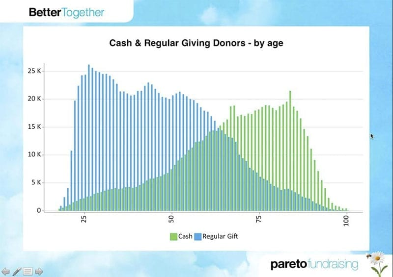 Graph showing cash & regular giving donors by age - Pareto Fundraising