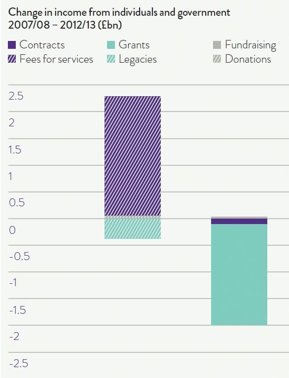 NCVO chart showing change in income