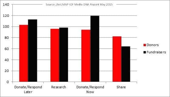 How do donors respond to DRTV? Source: fast.MAP