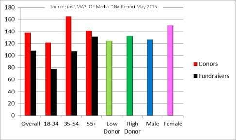 Who engages with DRTV? Chart: fast.MAP