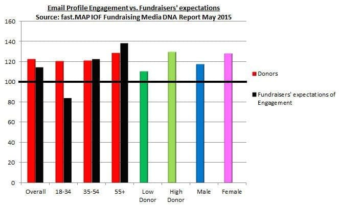 Fundraising media DNA: email, the channel donors want to hear by | UK Fundraising