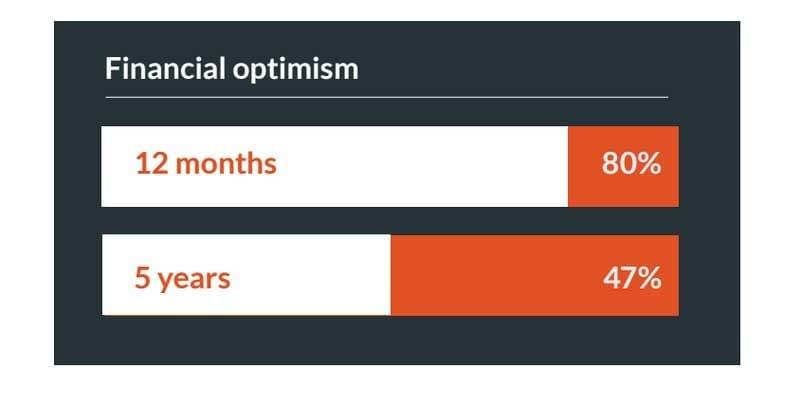 Levels of financial optimism - Localgiving report 2015