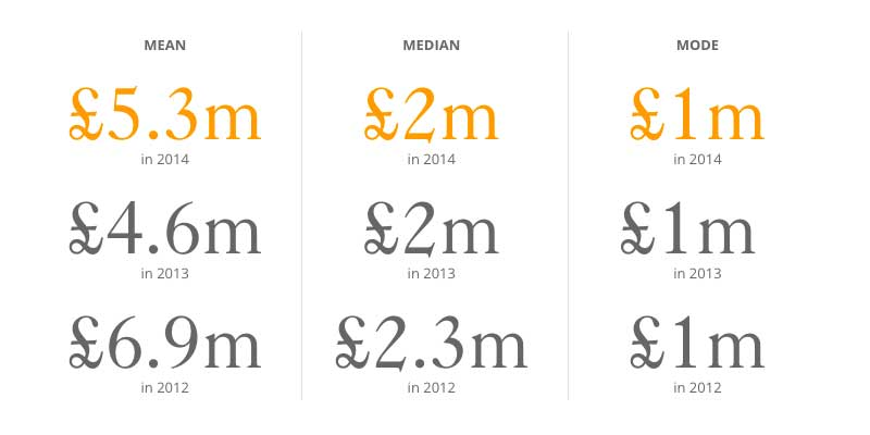 Coutts Million Pound Donor report 2015 - chart
