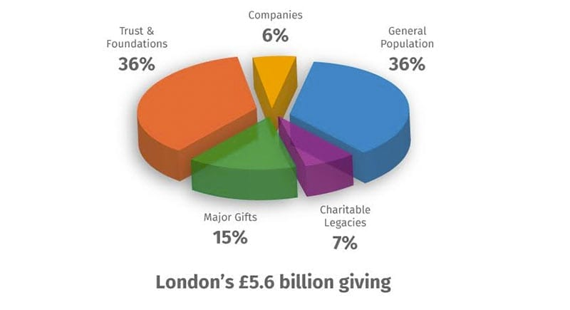 London's charitable giving - City Philanthropy